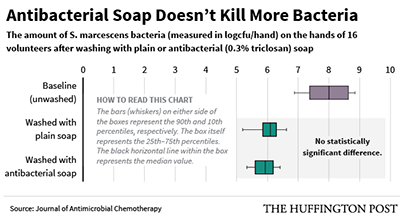 Antibacterial soap not better than natural soap