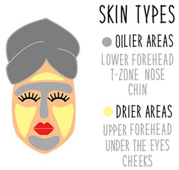 Facial-Clays-Skin-Types
